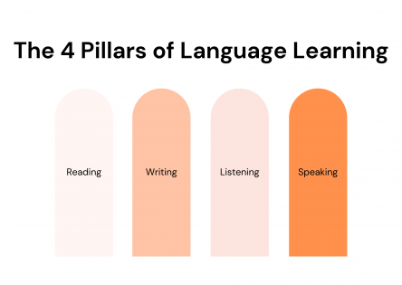 The 4 pillars of language learning for your teaching website